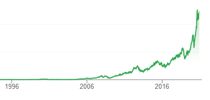 Apple share price history
